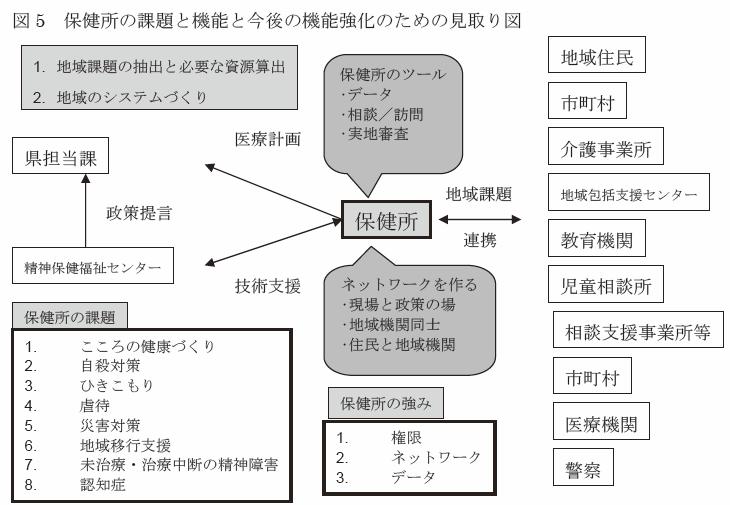 図5 保健所の課題と機能